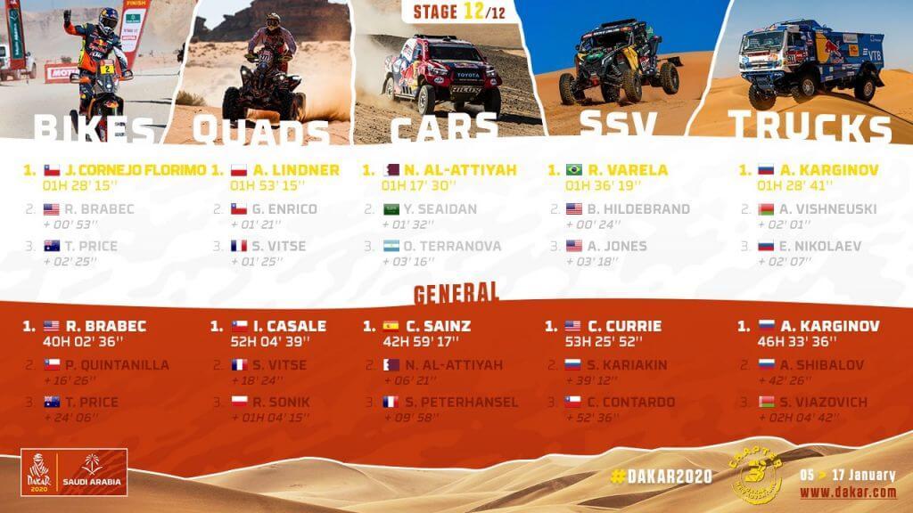 2020 Dakar Rally Overall Results