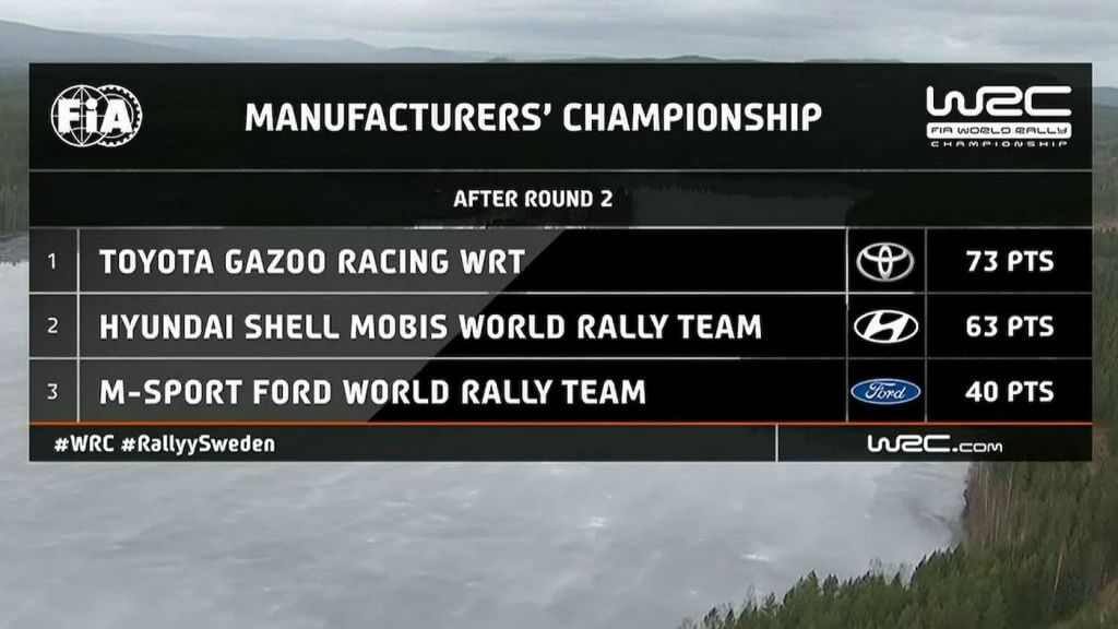 2020 Rally Sweden Manufacturers Championship