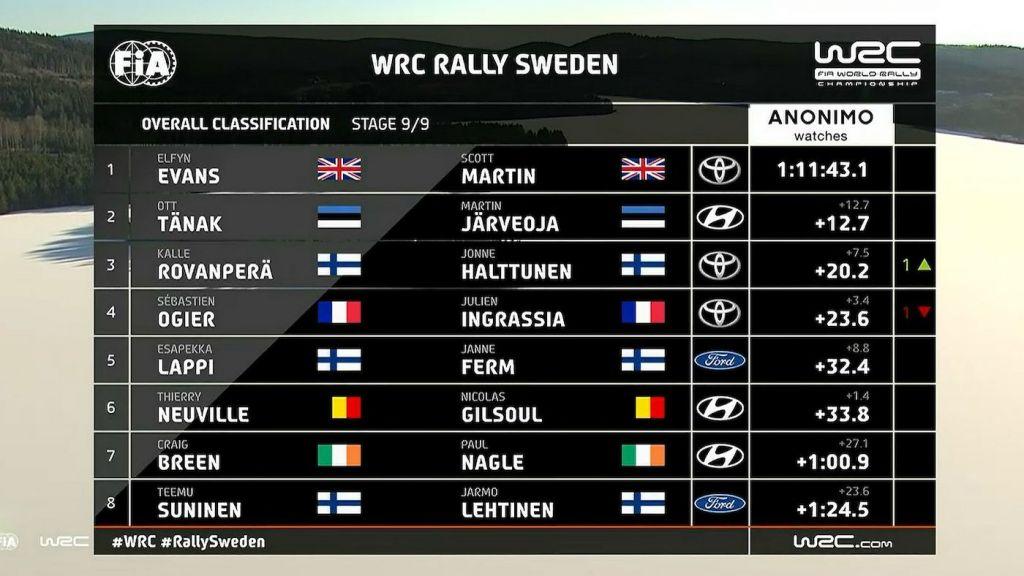 2020 Rally Sweden Overalls