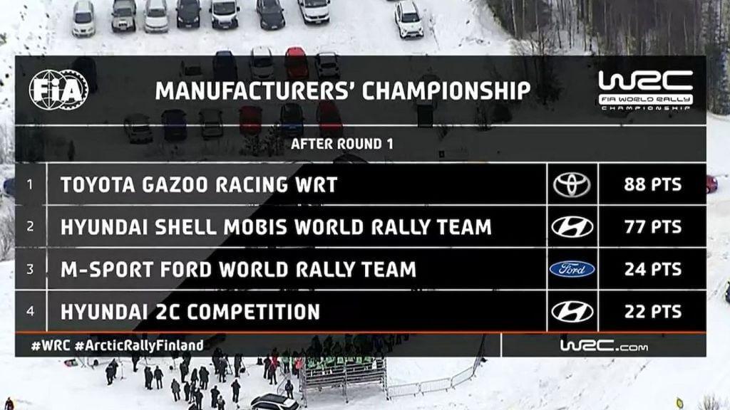 WRC Manufacturers Arctic bb frz x
