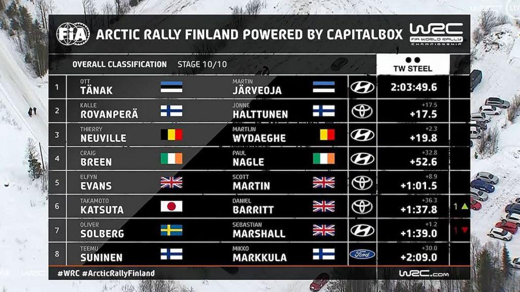 WRC Overall Arctic frz x